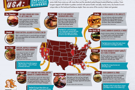 The Most Unique Burgers in America Infographic