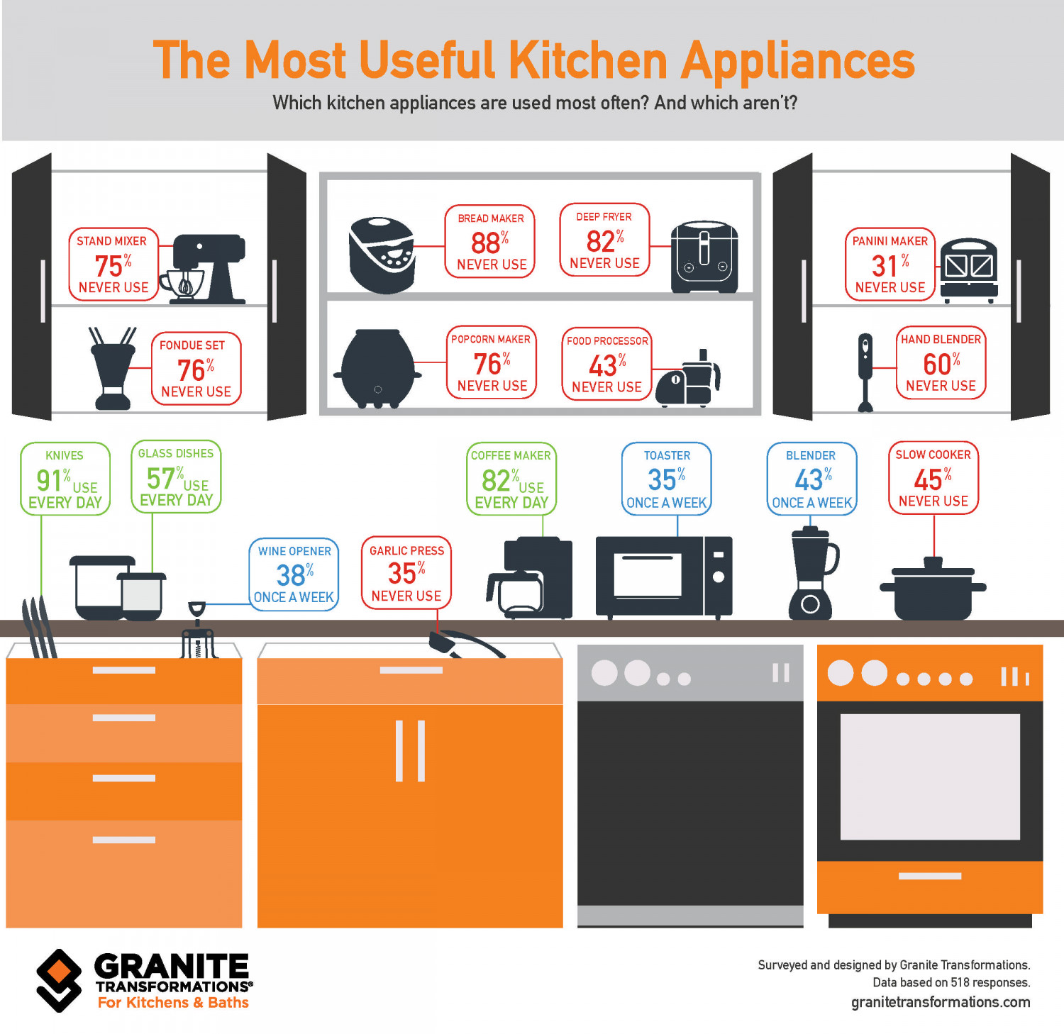 The Most Useful Kitchen Appliances | Visual.ly
