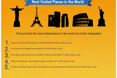 The Most Visited Places in the World Infographic