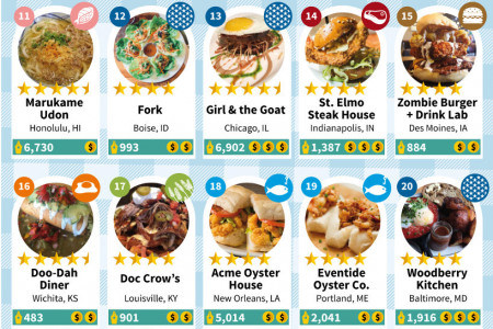 The Most Yelp-Reviewed Restaurant in the Biggest City of Every State  Infographic