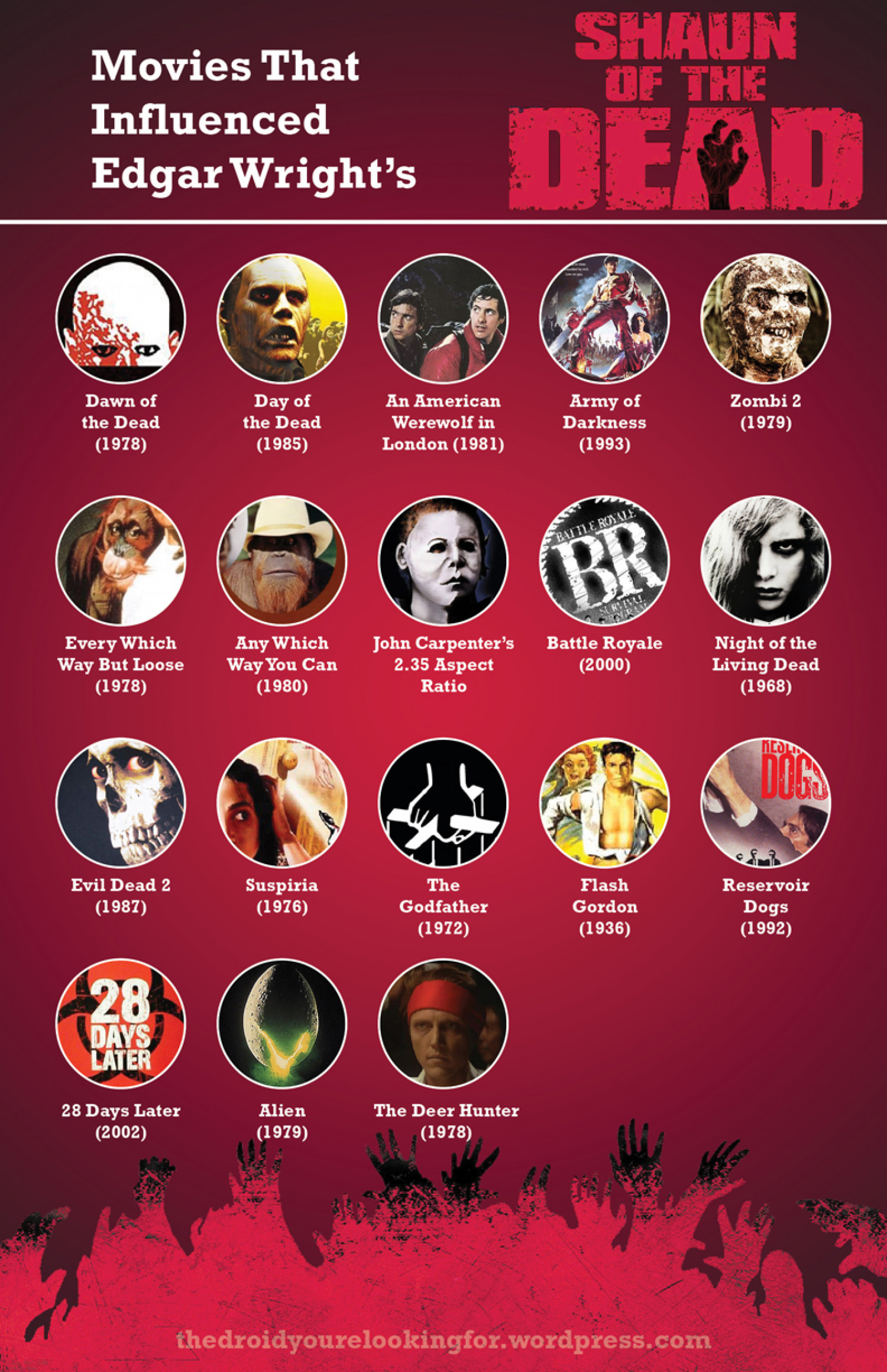 The Movies That Have Influenced Edgar Wright Films Infographic