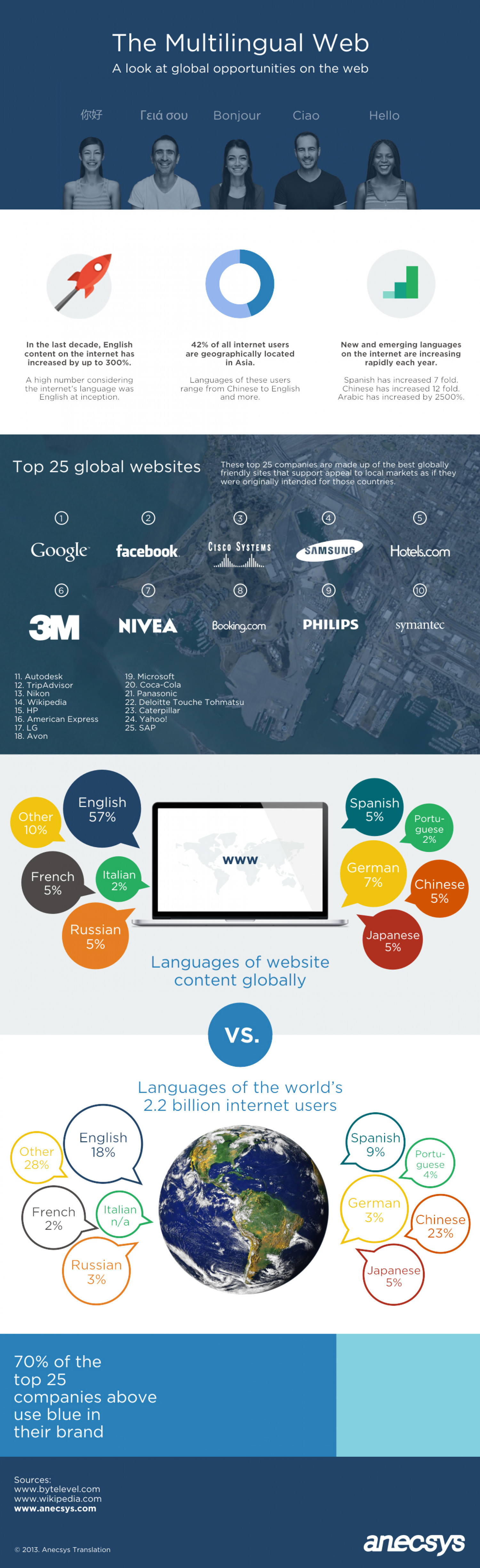 The Multilingual Web Infographic
