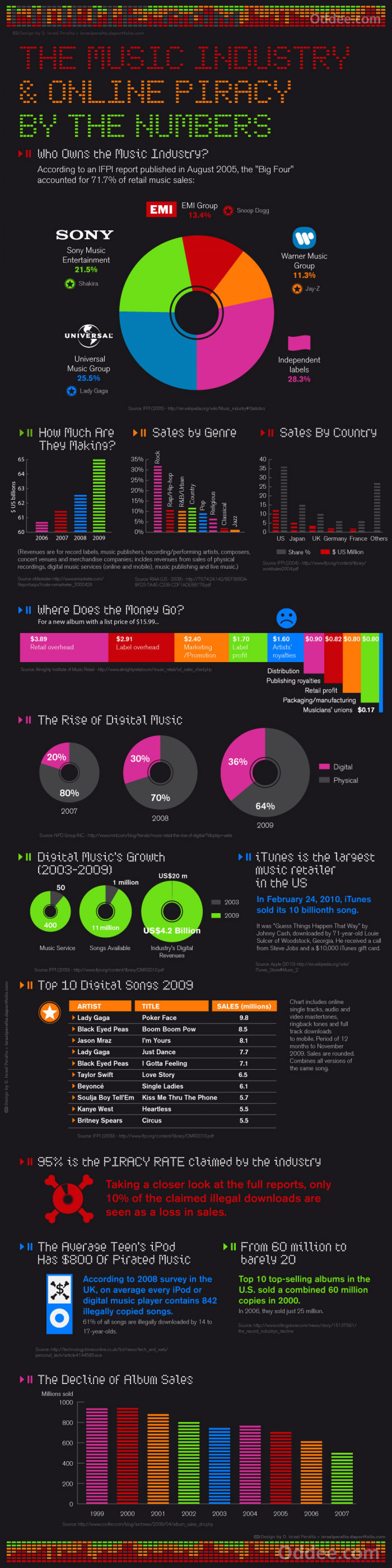 The Music Industry and Online Piracy by The numbers Infographic