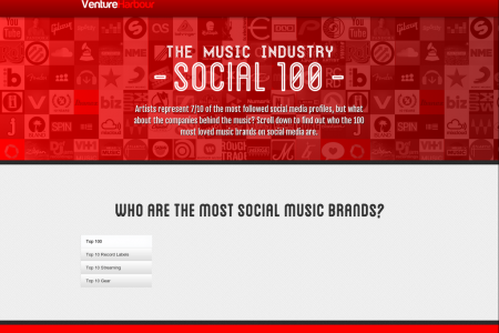 The Music Industry Social 100 Infographic