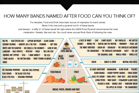 The MusicCritic Band Name Food Pyramid Infographic