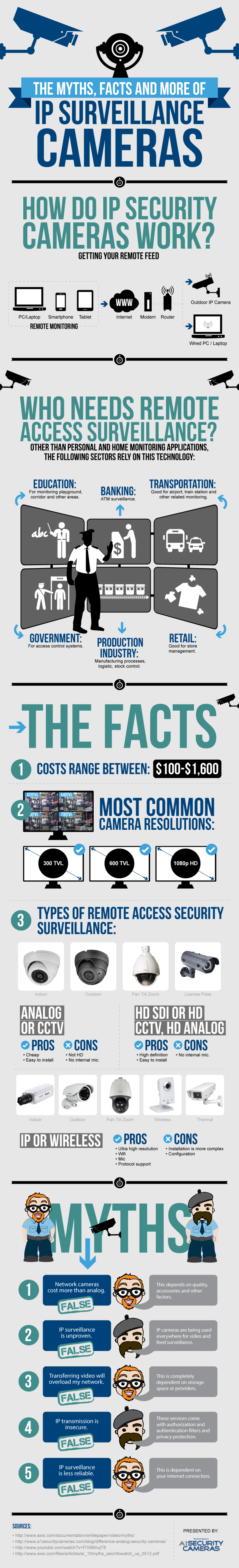 The Myths, Facts and More of IP Surveillance Cameras Infographic