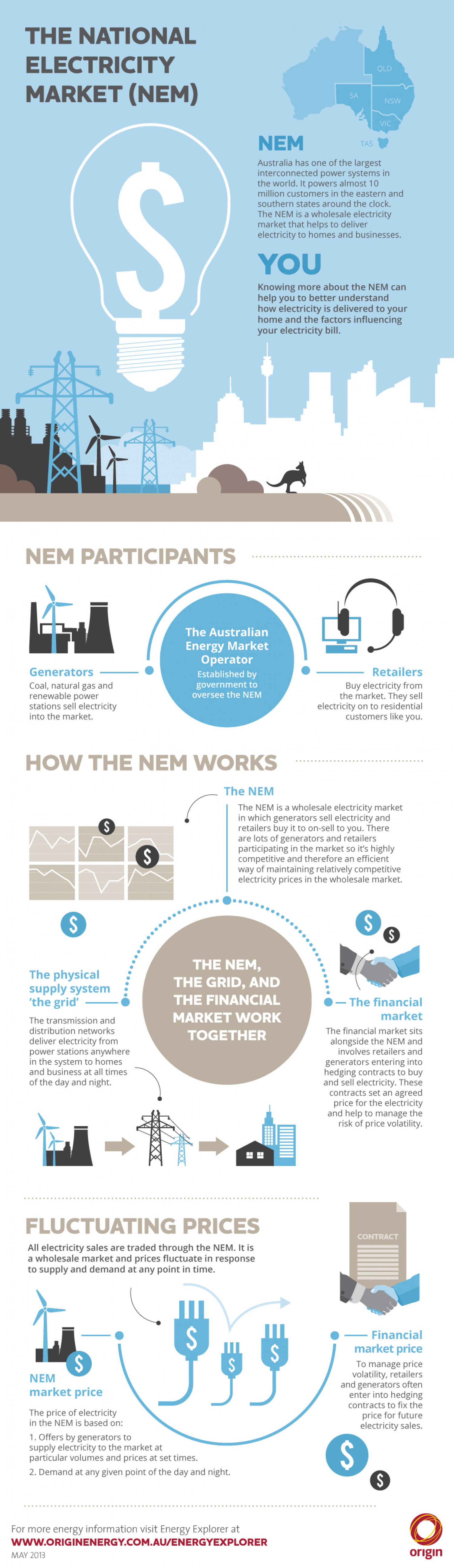 The National Electricity Market Infographic