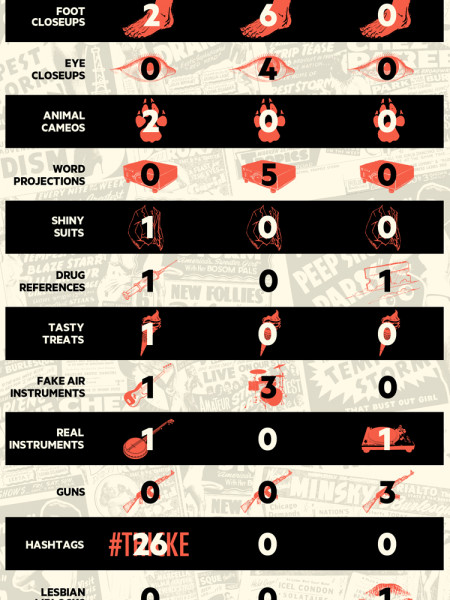 The Naughty Video Chart Infographic