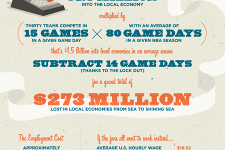 The NBA Lockout: Tax Implications of a Shortened Season Infographic