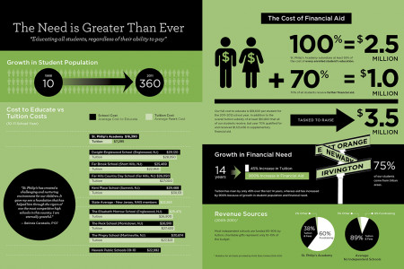 The Need is Greater Than Ever Infographic