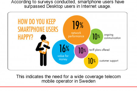 The need of effective Mobile Network for fast Smartphones Infographic