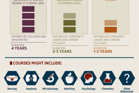 The Need-to-Knows of a Future Nurse Infographic