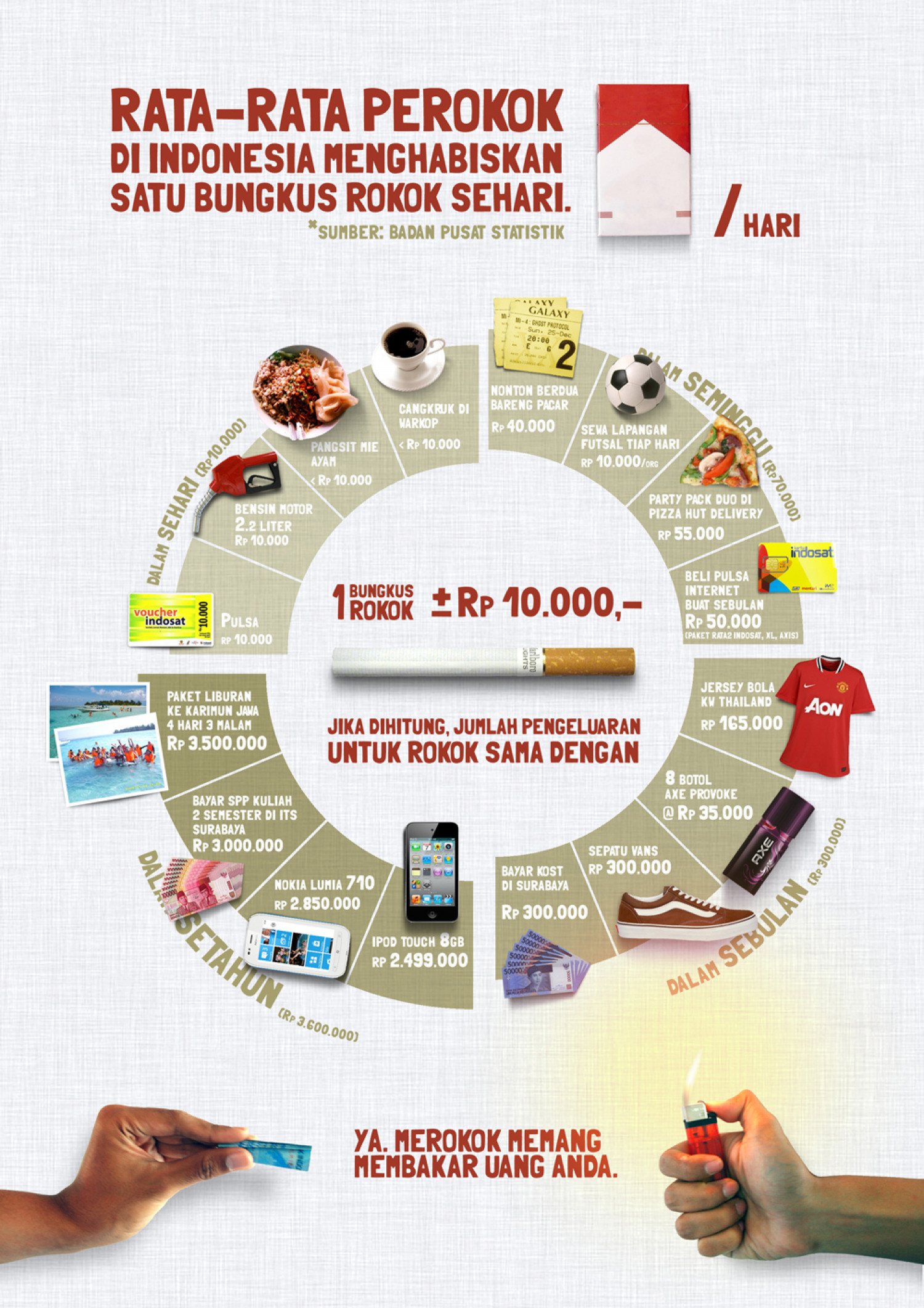 The Negative Side of Smoking, Financially Infographic