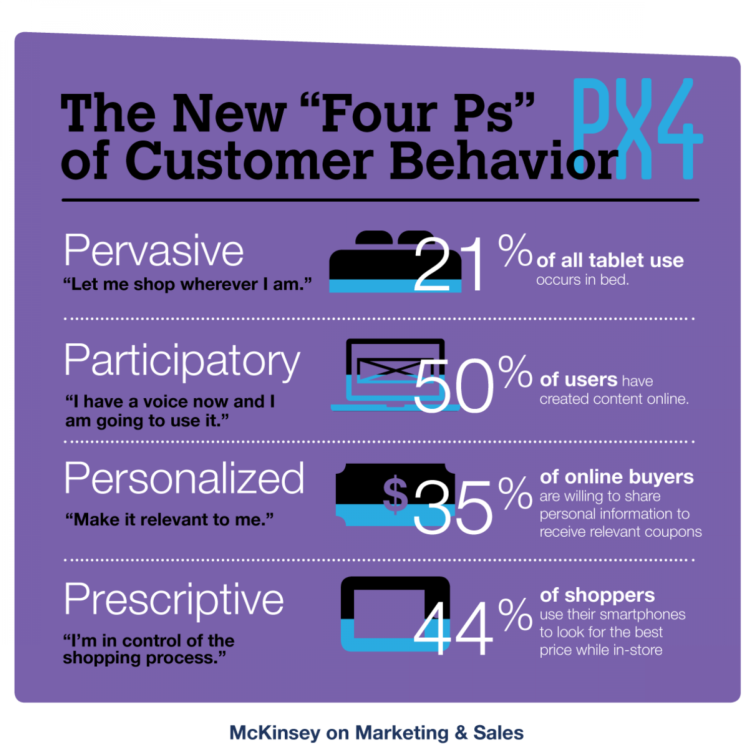 The New Four Ps of Customer Behavior Infographic