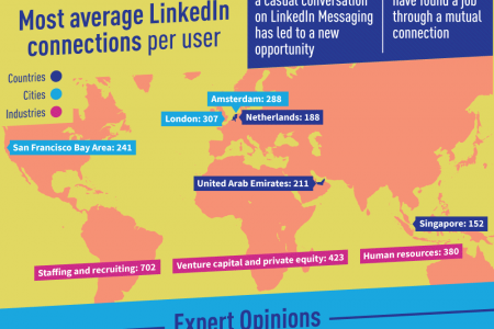 The New LinkedIn By The Numbers Infographic