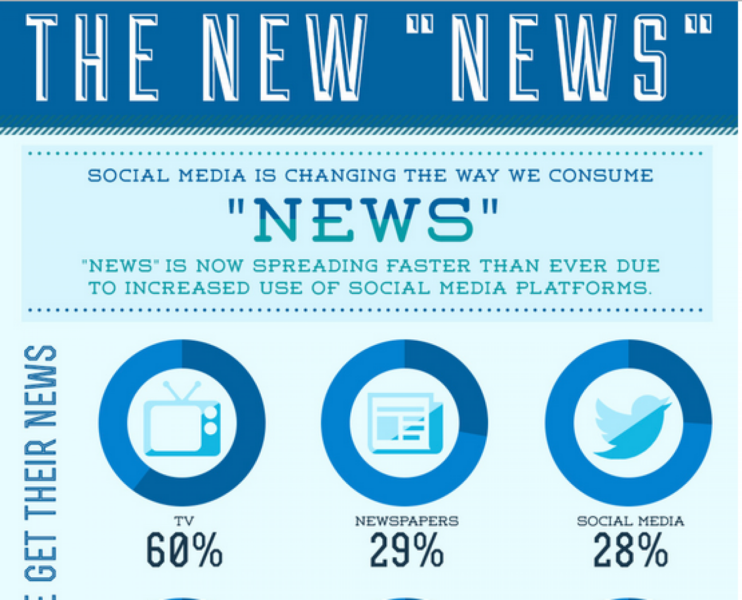 "The New ""News"" Infographic"