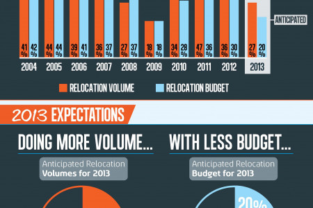 The New Normal in Corporate Relocation: Doing More With Less Infographic