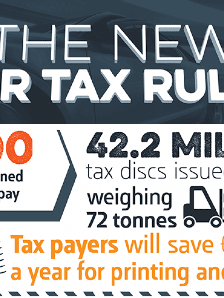 The New UK Car Tax Rules Infographic