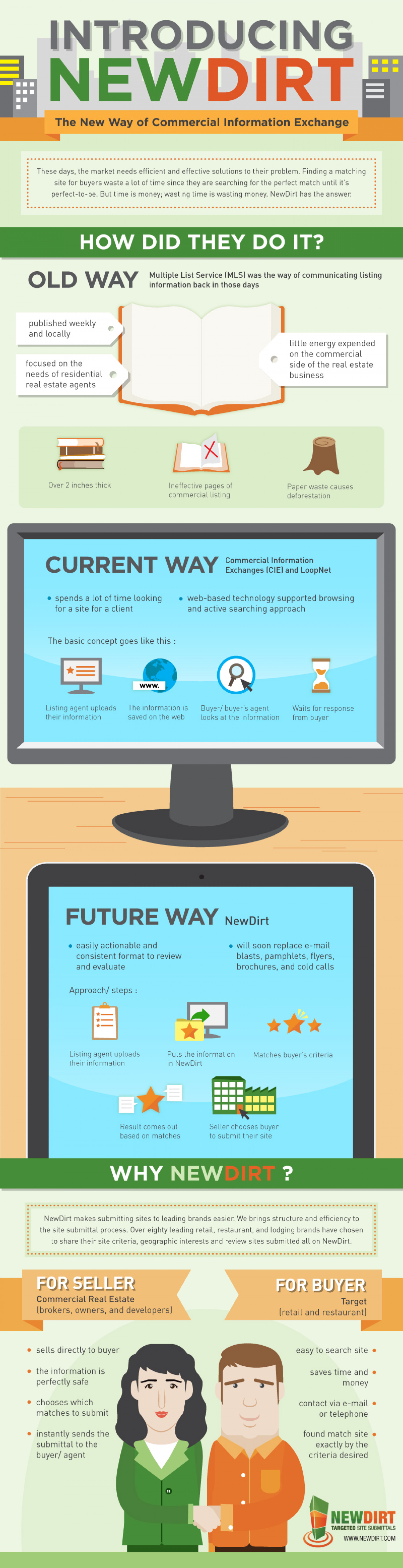 The New Way of Commercial Information Exchange Infographic