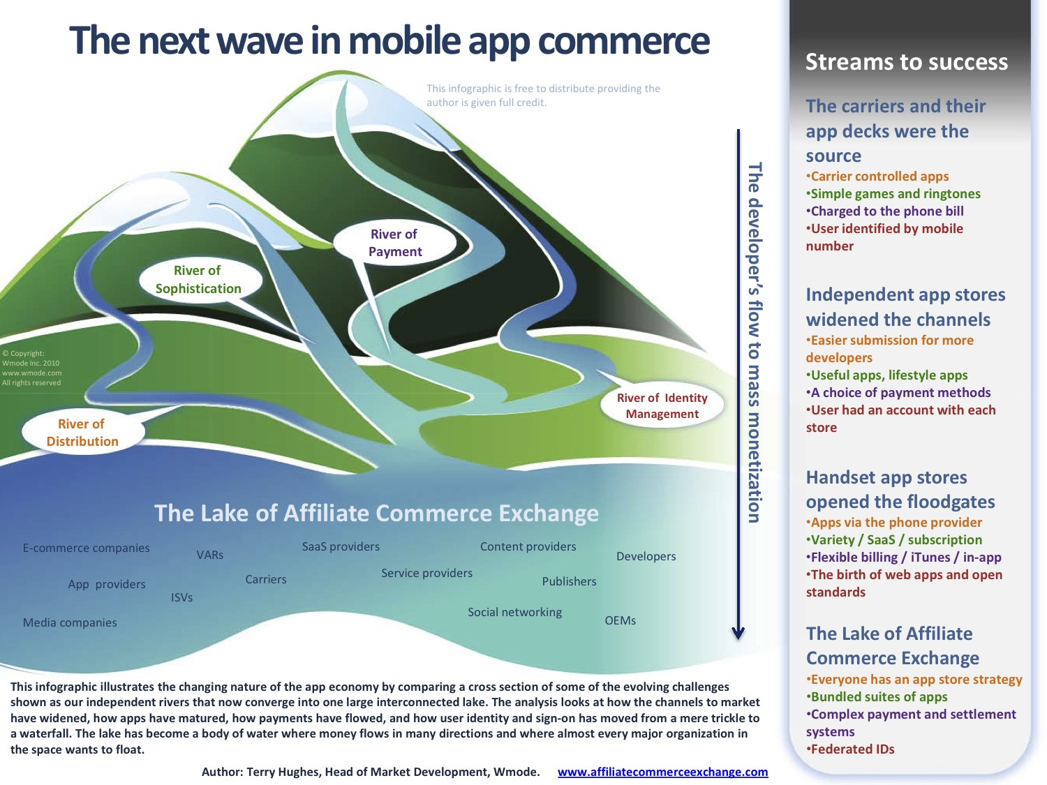 The Next Wave in Mobile App Commerce  Infographic