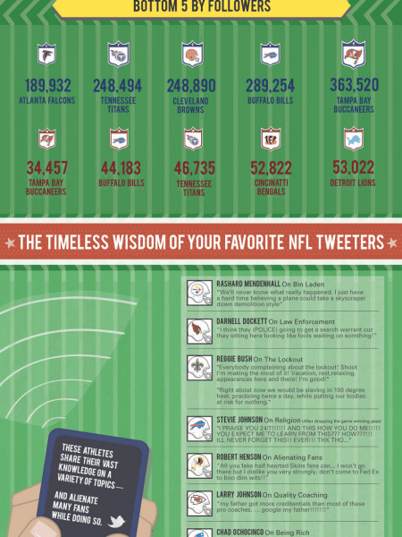 The NFL Is Now Embracing Social Media Infographic