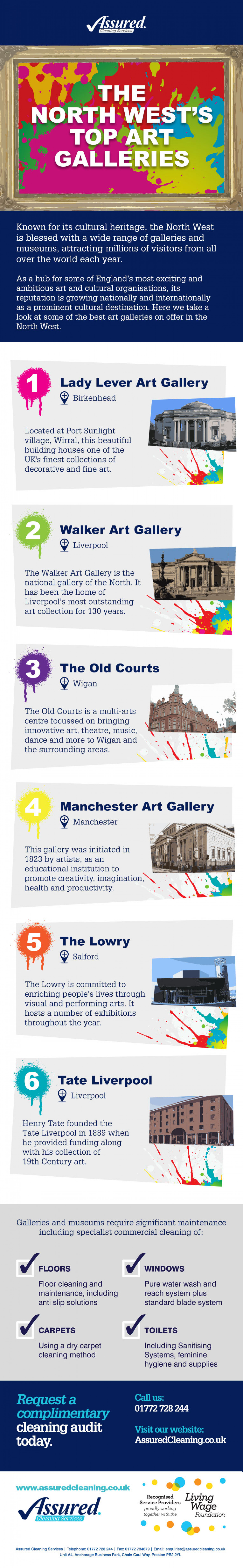 The North West's Top Art Galleries Infographic