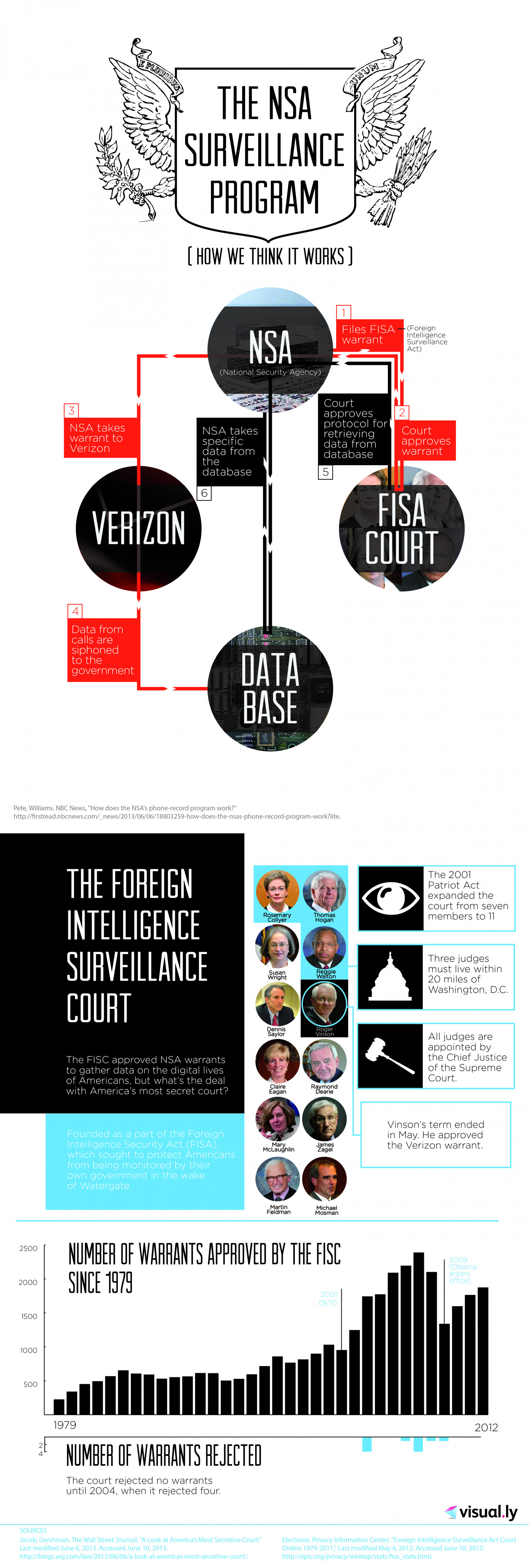 The NSA and the FISC Infographic