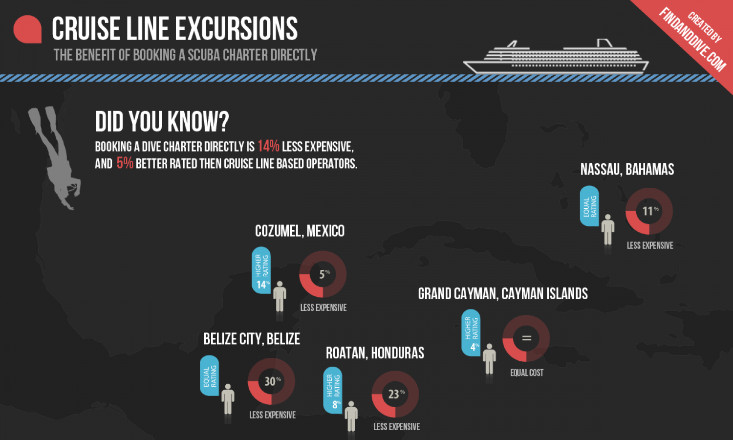 The Benefit of Booking A Scuba Charter Directly Infographic