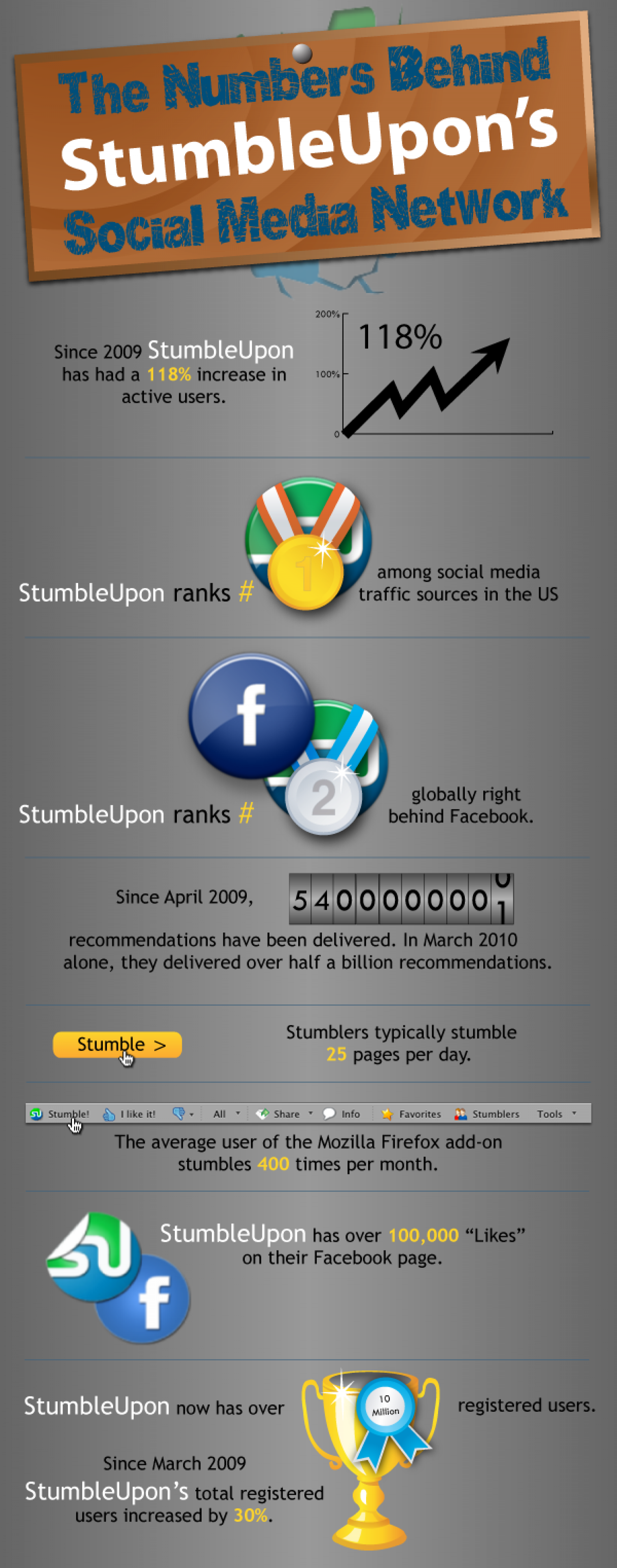 The Numbers Behind StumbleUpon's Social Media Network Infographic