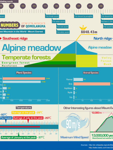 The numbers of Qomolangma Infographic