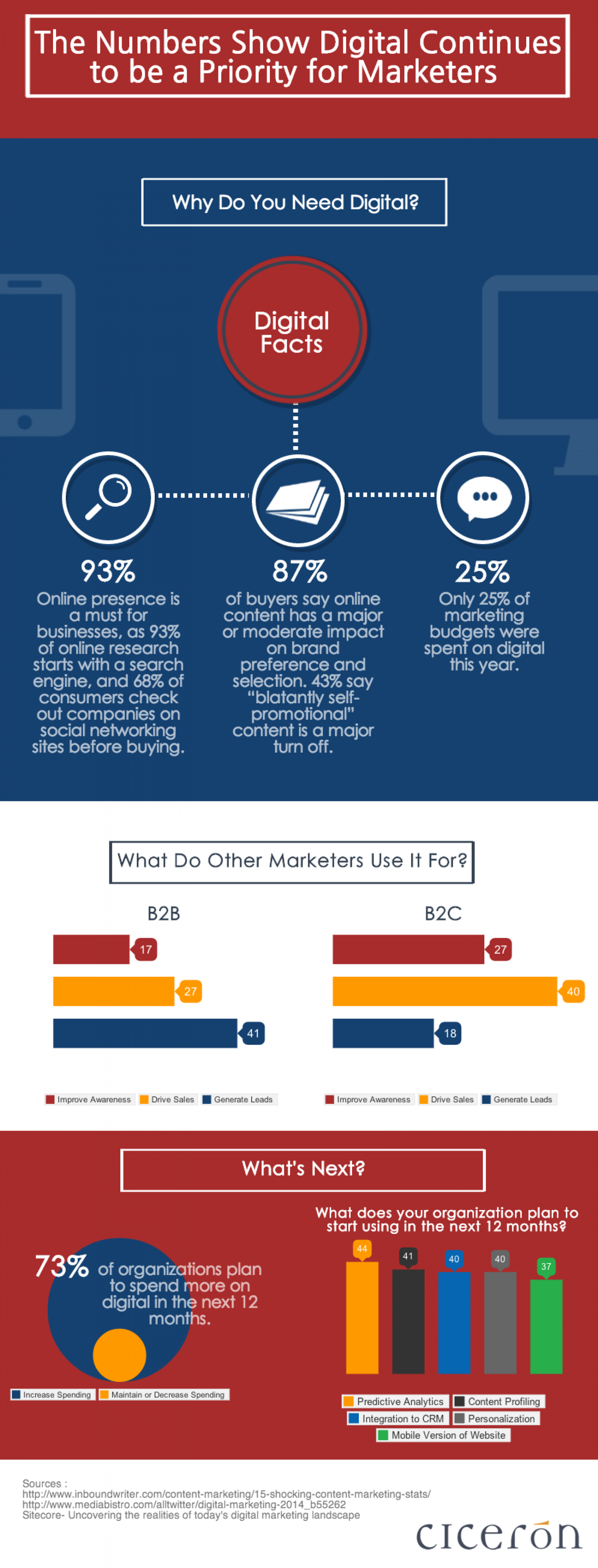 The Numbers Show Digital Continues to be a Priority for Marketers [Infographic] Infographic