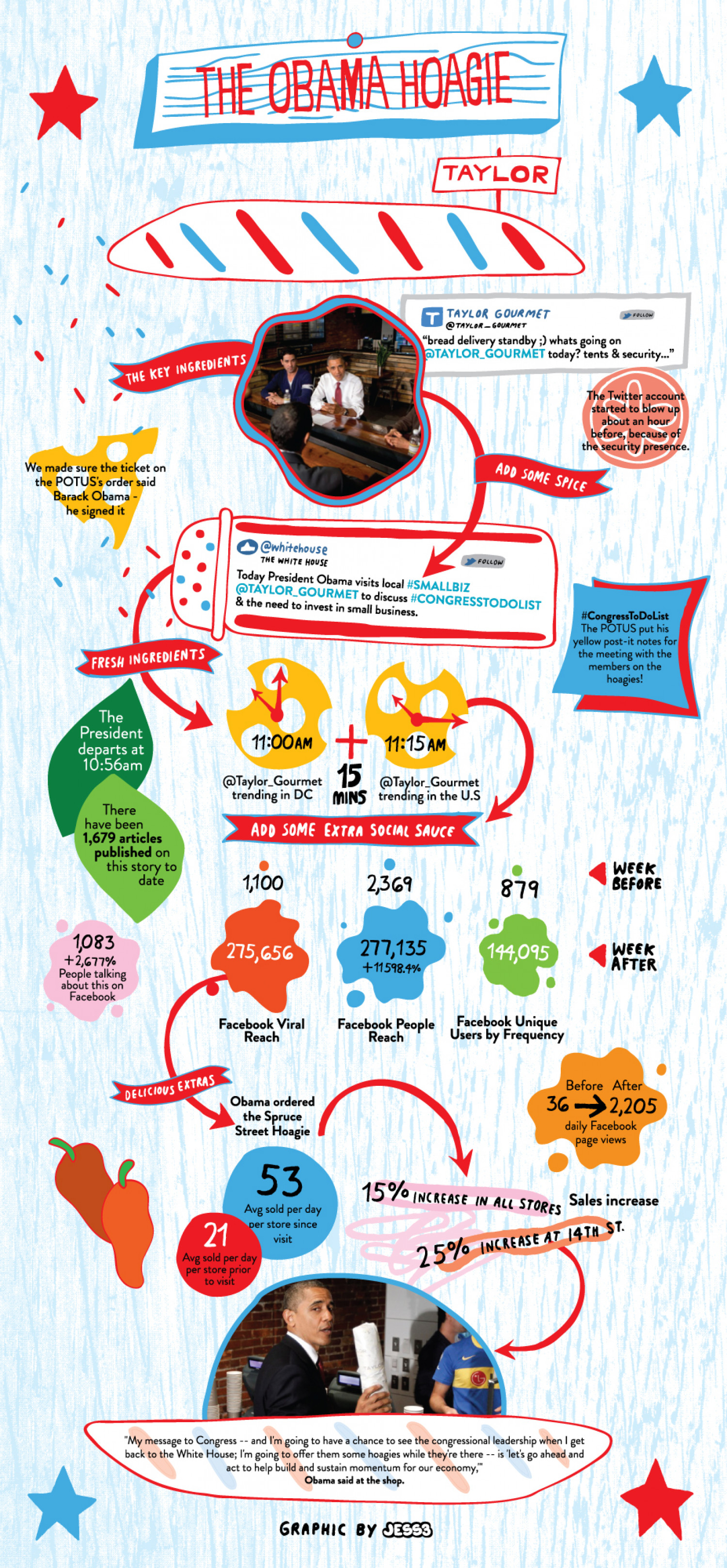 The Obama Hoagie Infographic