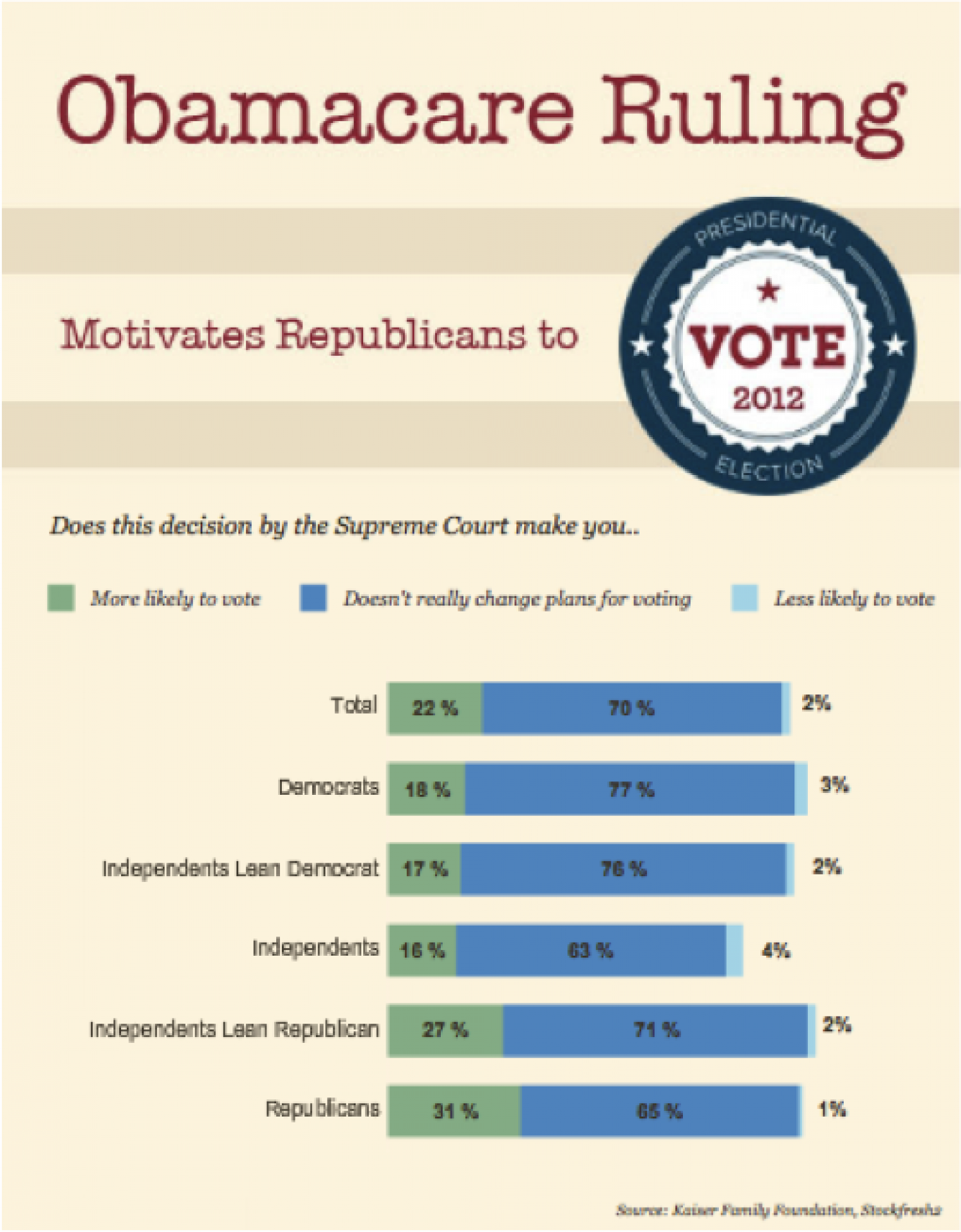 The Obamacare Ruling Infographic