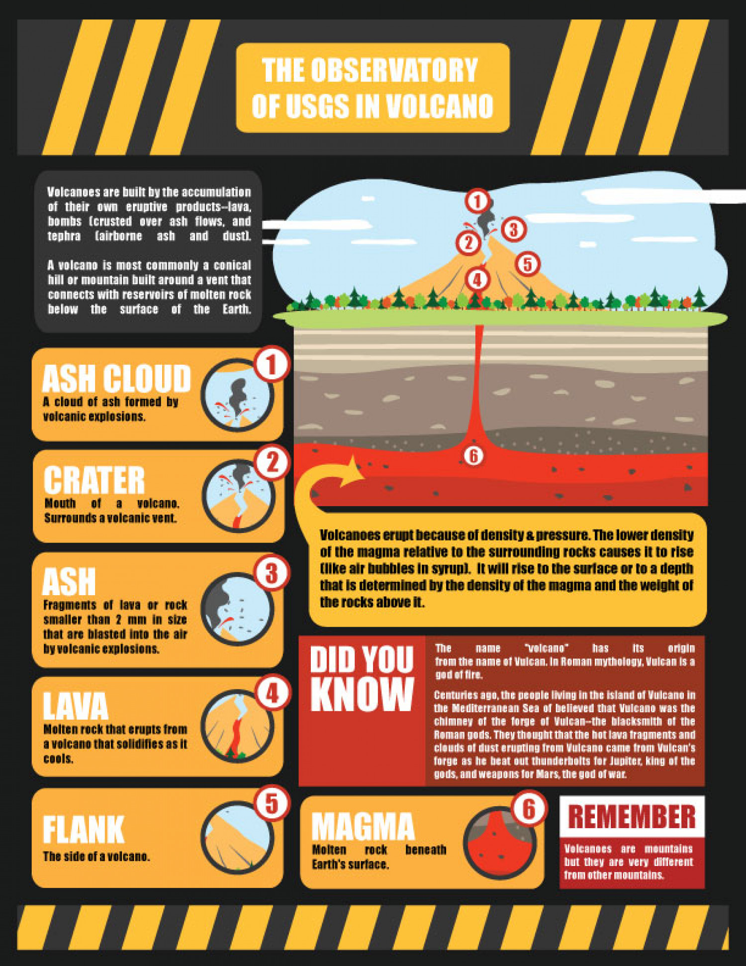 The Observatory Of USGS in Volcanoes Infographic