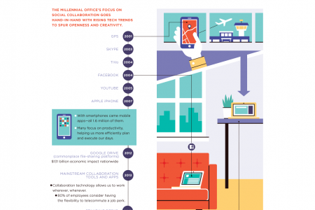 The Odyssey of the Office: Our Workplace Evolving in Time Infographic