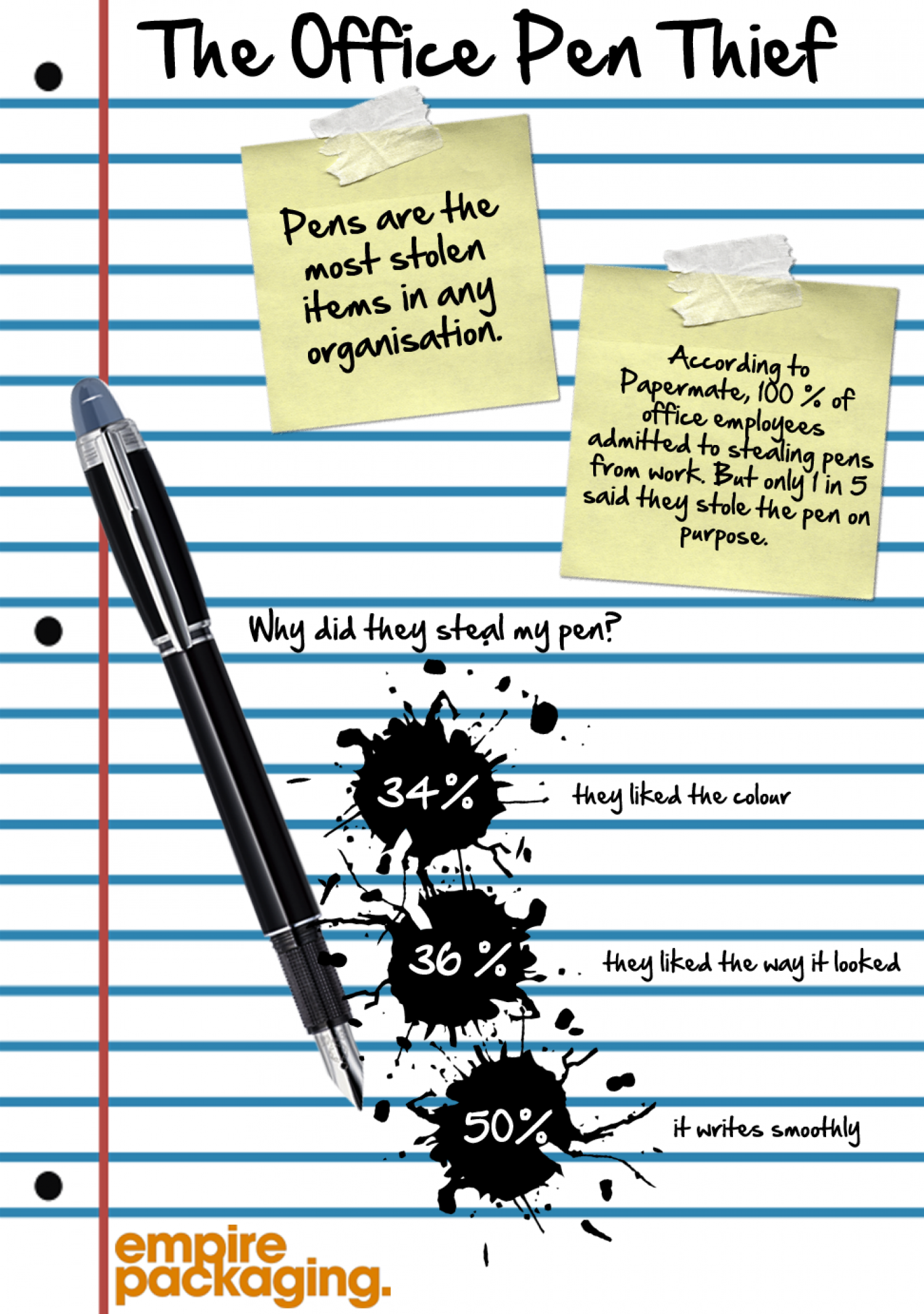The office pen thief Infographic