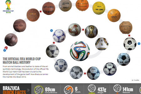 The Official Fifa World Cup Match Ball History Infographic