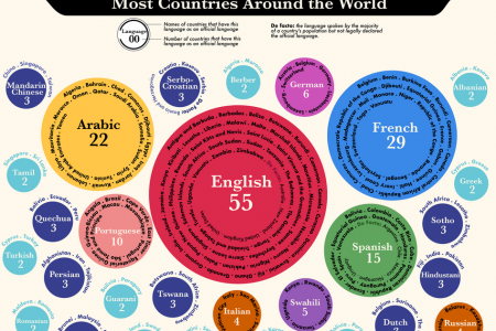The Official Languages Found in the Most Countries Around the World   Infographic