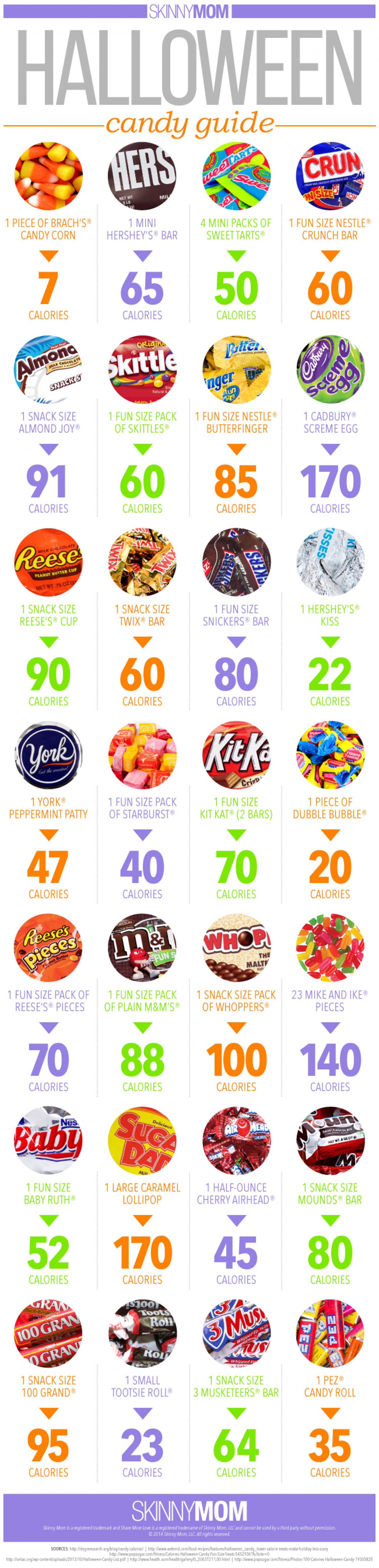The Official Skinny Mom Guide to Halloween Candy Infographic