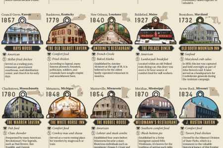The Oldest Restaurant in Every U.S. State Infographic