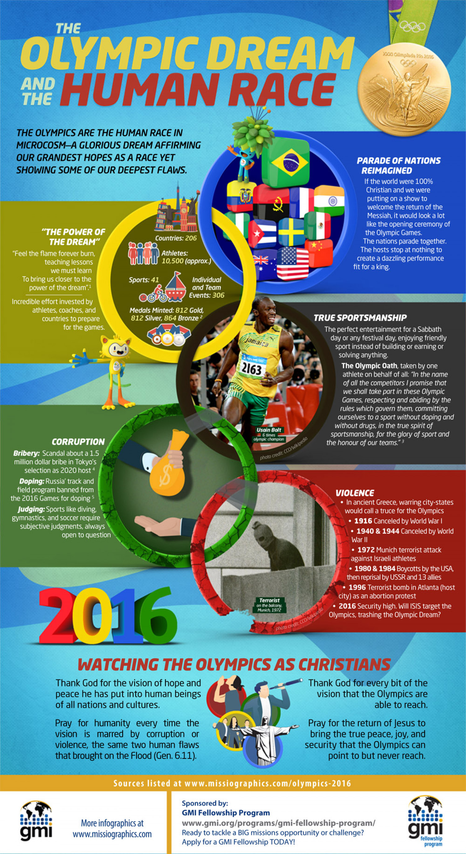 The Olympic Dream and the Human Race Infographic