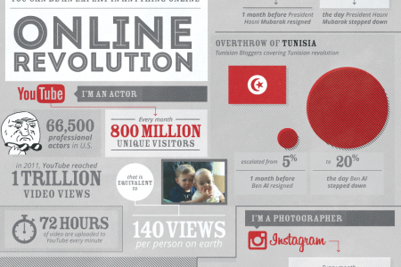 The Online Revolution Infographic