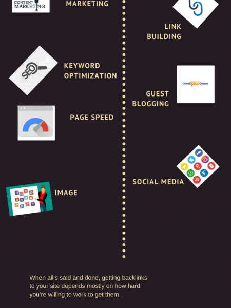 The Only Off-Page SEO Walkthrough You'll Ever Need Infographic