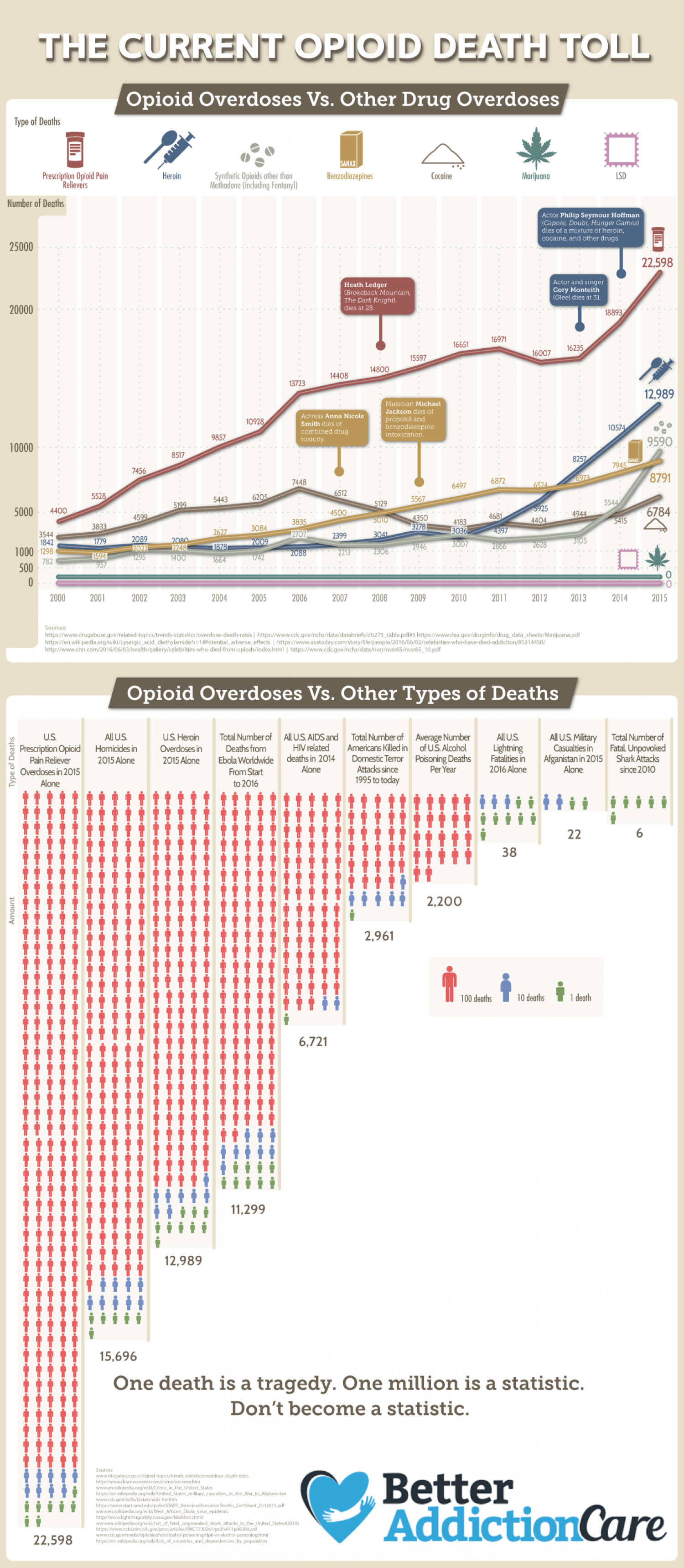 The Opioid Epidemic in the United States Infographic