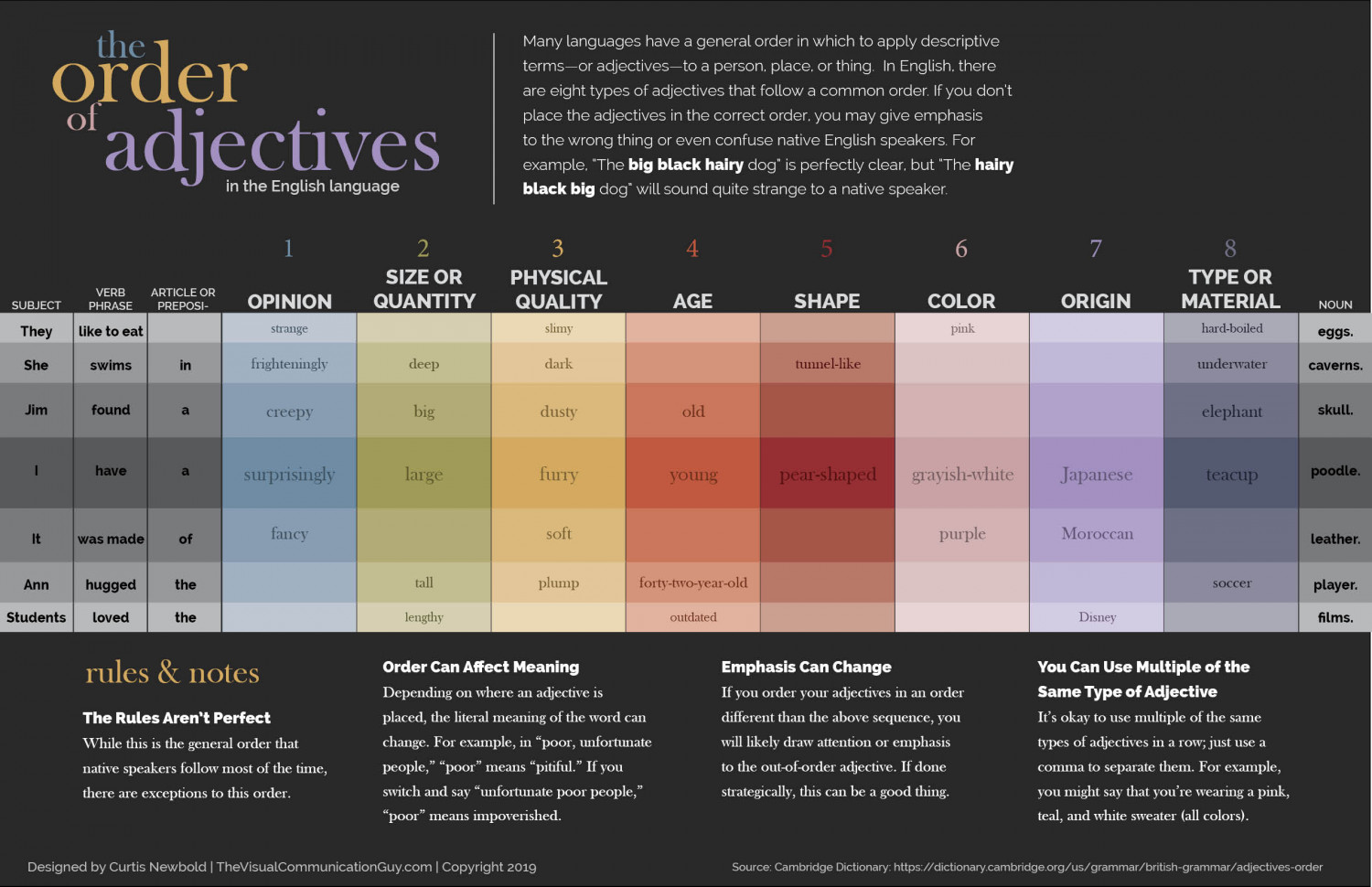 The Order of Adjectives Infographic