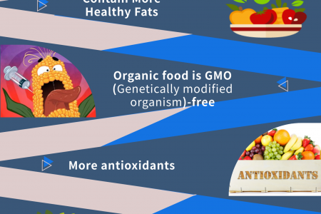 The Organic Food Benefits to Improve Health - You Need to Know About Infographic