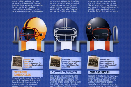 The Original 14 NFL Teams Infographic