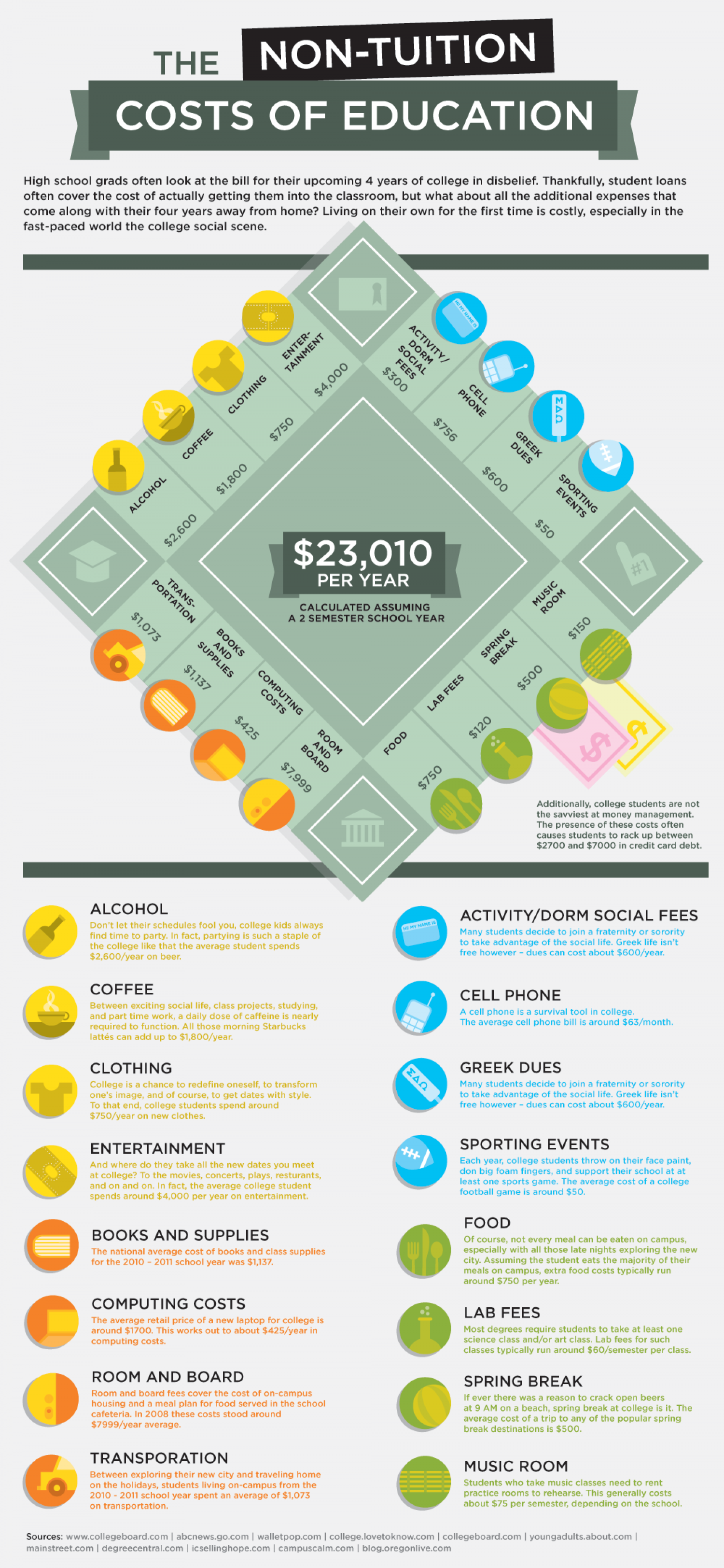 The Outrageous Hidden Costs of College Infographic