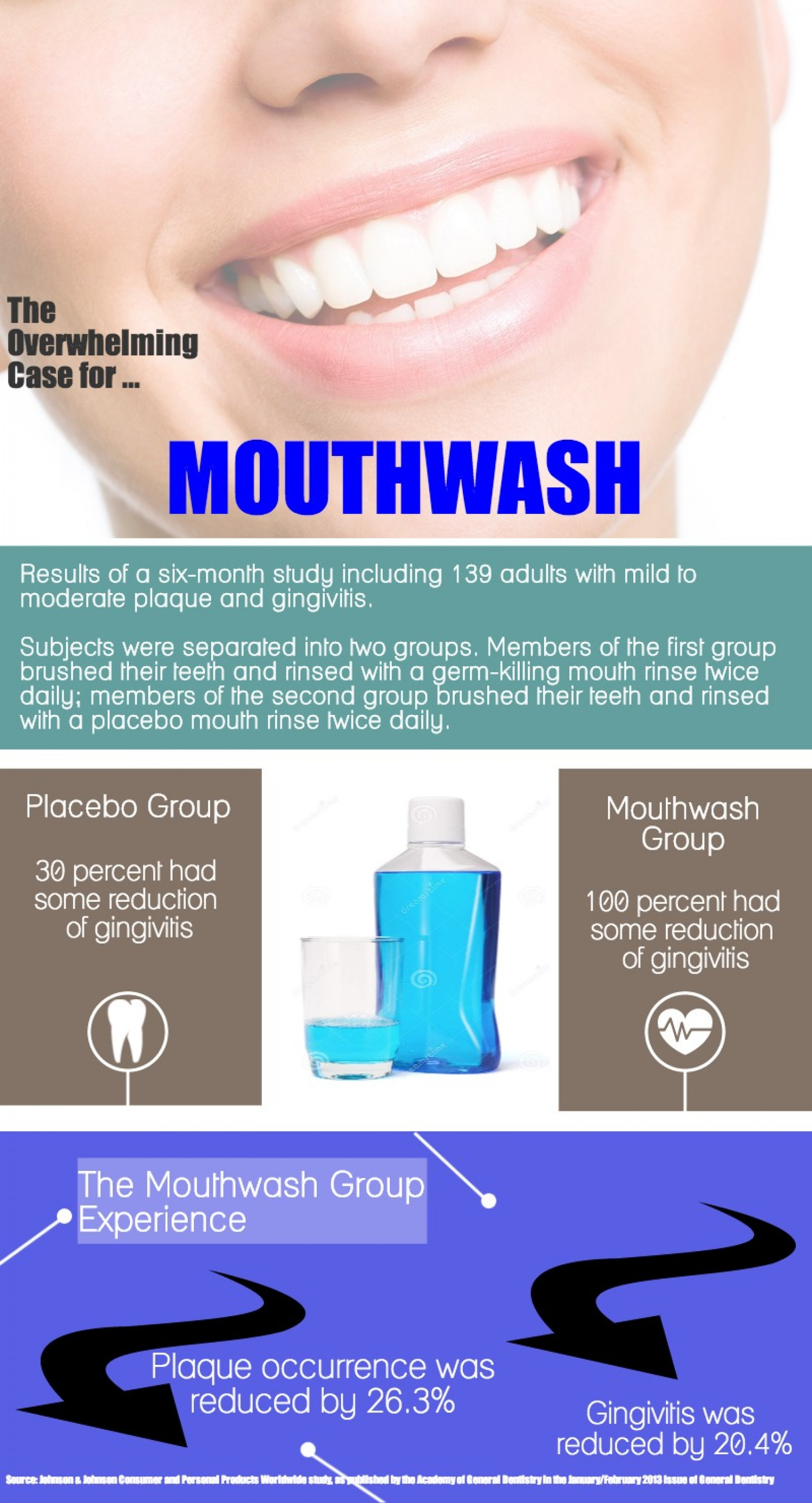 The Overwhelming Case for Mouthwash Infographic