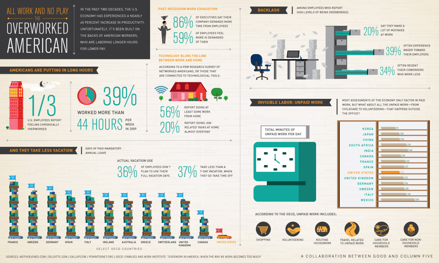 The Overworked American Infographic